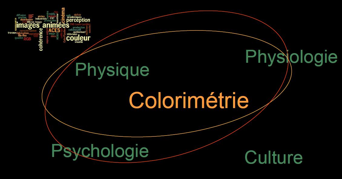 [Conf] Colorimétrie et Représentation de la couleur